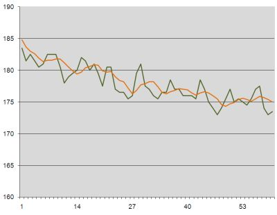 Weight loss graph week 10