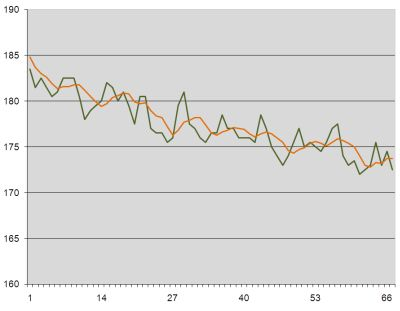 Weight loss graph week 11