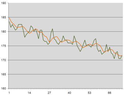 Weight loss graph week 12