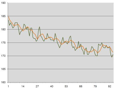 Weight loss graph week 15