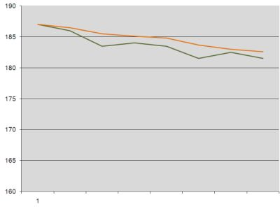 Weight loss graph week 2