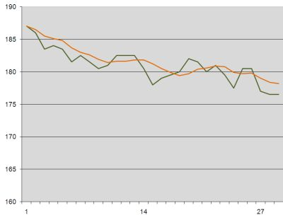 Weight loss graph week 4