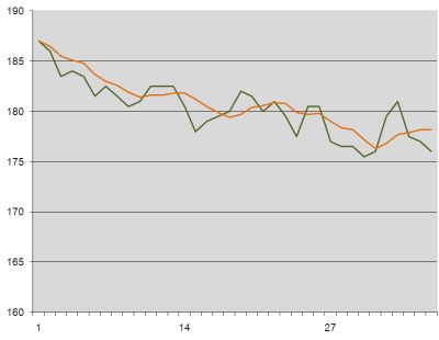 Weight loss graph week 6
