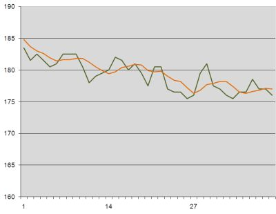 Weight loss graph week 7