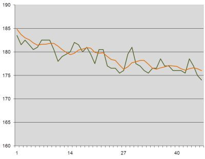 Weight loss graph week 8