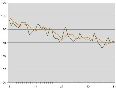 Weight loss graph week 9